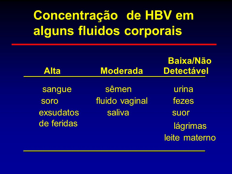 AltaModerada Baixa/Não Detectável sanguesêmenurina sorofluido vaginalfezes exsudatos de feridas salivasuor lágrimas leite materno Concentração de HBV