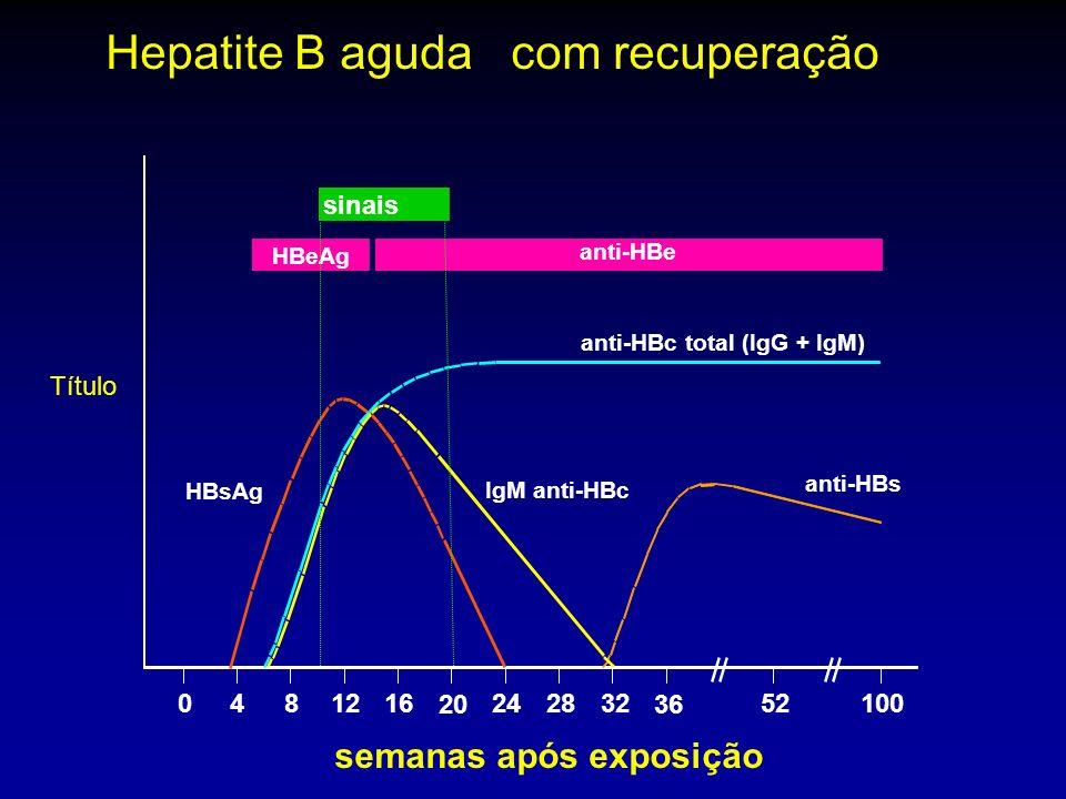 sinais HBeAg anti-HBe anti-HBc total (IgG + IgM) IgM anti-HBc anti-HBs HBsAg 0481216 20 242832 36 52100 Hepatite B aguda com recuperação semanas após