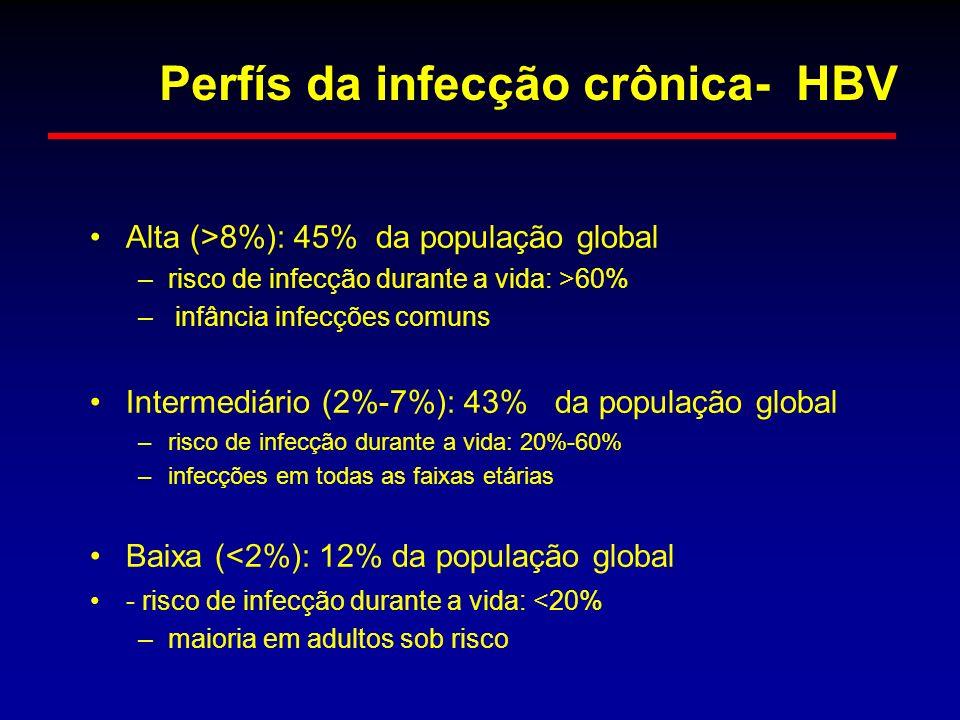 Alta (>8%): 45% da população global –risco de infecção durante a vida: >60% – infância infecções comuns Intermediário (2%-7%): 43% da população global