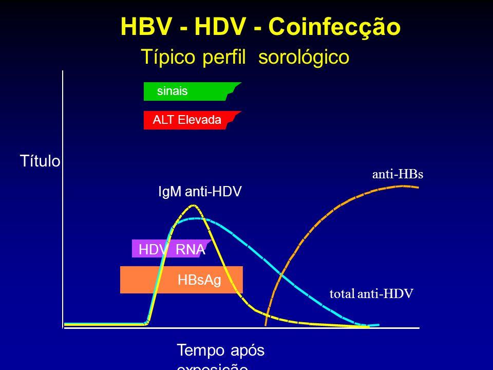anti-HBs sinais ALT Elevada total anti-HDV IgM anti-HDV HDV RNA HBsAg HBV - HDV - Coinfecção Típico perfil sorológico Tempo após exposição Título