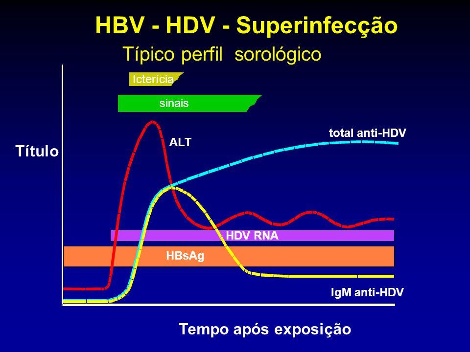 Icterícia sinais ALT total anti-HDV IgM anti-HDV HDV RNA HBsAg HBV - HDV - Superinfecção Típico perfil sorológico Tempo após exposição Título