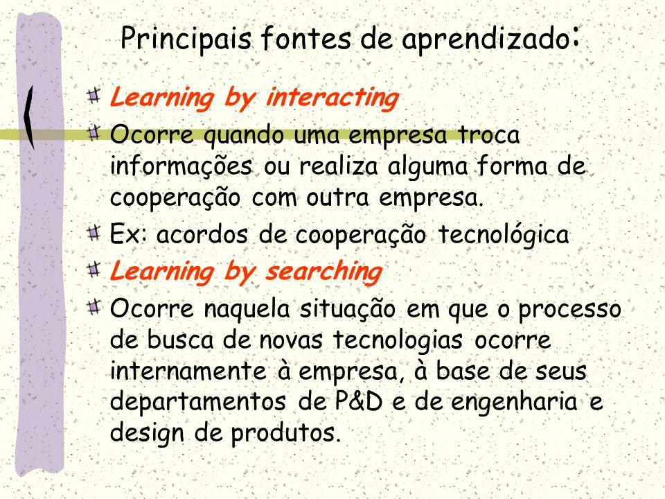 Principais fontes de aprendizado : Learning by interacting Ocorre quando uma empresa troca informações ou realiza alguma forma de cooperação com outra