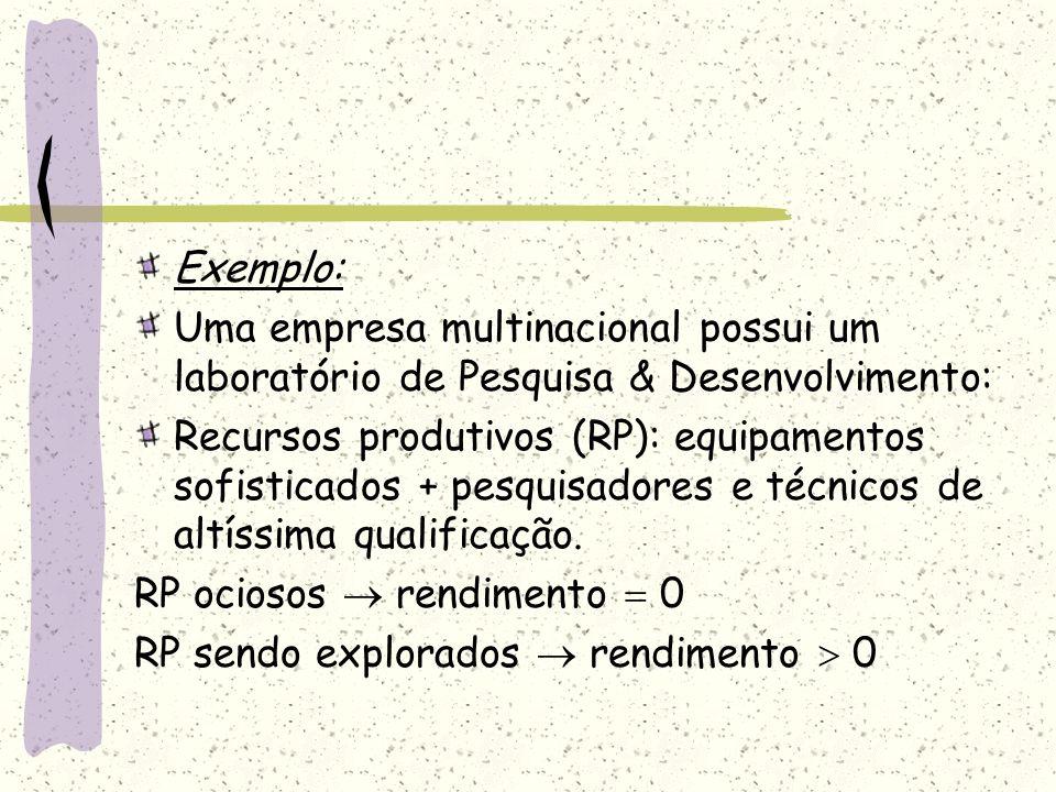 Exemplo: Uma empresa multinacional possui um laboratório de Pesquisa & Desenvolvimento: Recursos produtivos (RP): equipamentos sofisticados + pesquisa