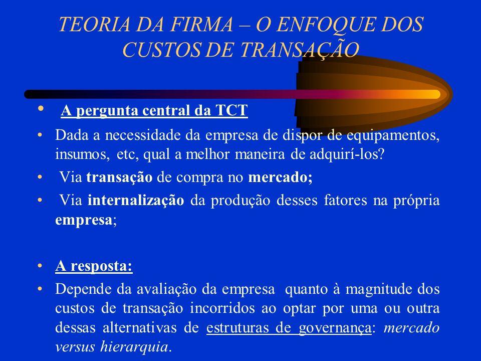 TEORIA DA FIRMA – O ENFOQUE DOS CUSTOS DE TRANSAÇÃO A pergunta central da TCT Dada a necessidade da empresa de dispor de equipamentos, insumos, etc, qual a melhor maneira de adquirí-los.