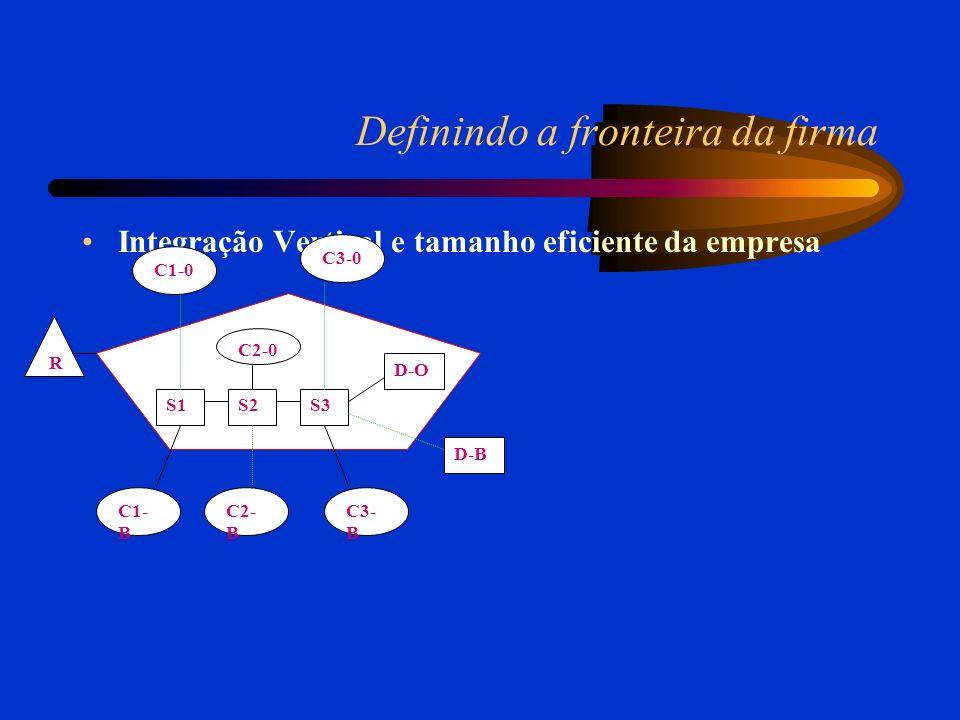 Definindo a fronteira da firma Integração Vertical e tamanho eficiente da empresa R S1S2S3 D-O D-B C2-0 C1-0 C3-0 C1- B C2- B C3- B