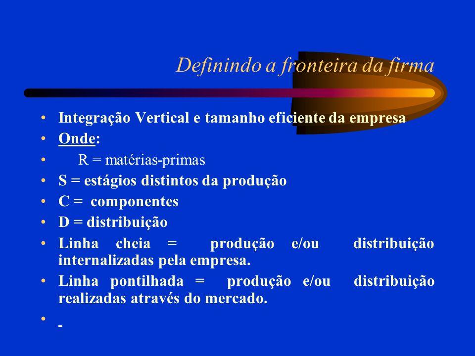 Definindo a fronteira da firma Integração Vertical e tamanho eficiente da empresa Onde: R = matérias-primas S = estágios distintos da produção C = componentes D = distribuição Linha cheia = produção e/ou distribuição internalizadas pela empresa.