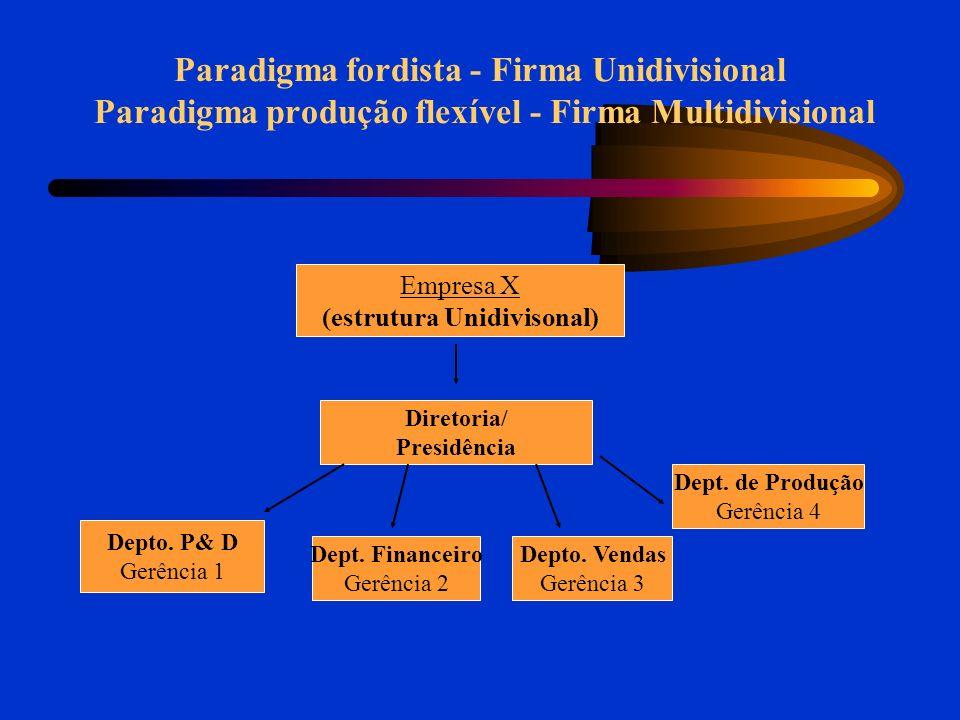 Paradigma Fordista - Firma Unidivisional Paradigma Produção Flexível - Firma Multidivisional Empresa X (estrutura Muldivisional) Diretoria/ Presidência Divisão 1 Depto.