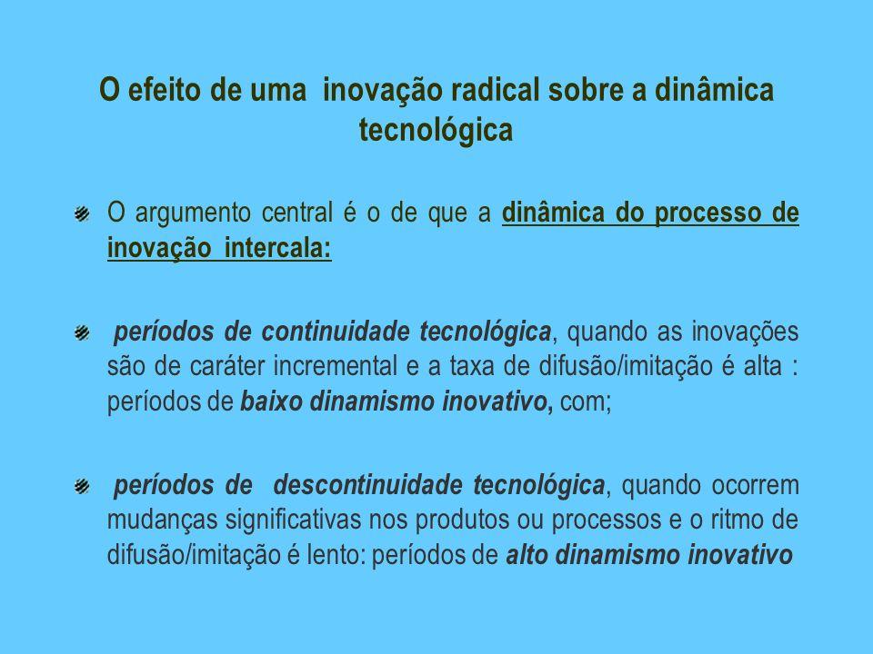 O efeito de uma inovação radical sobre a dinâmica tecnológica O argumento central é o de que a dinâmica do processo de inovação intercala: períodos de
