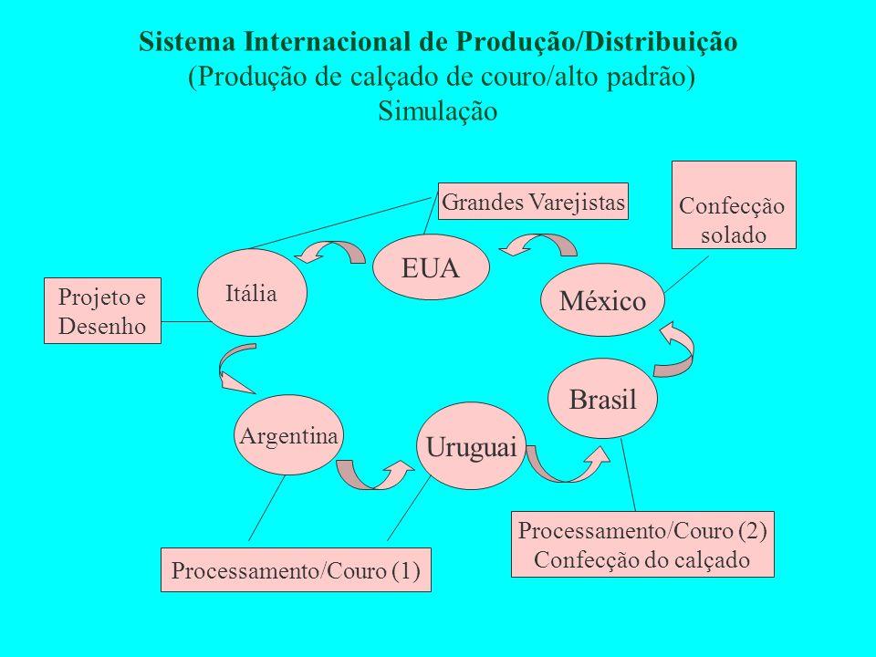 Sistema Internacional de Produção/Distribuição (Produção de calçado de couro/alto padrão) Simulação Itália Argentina Uruguai Brasil México EUA Projeto