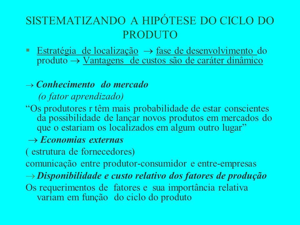 Sintetizando o argumento da teoria do ciclo do produto §Ciclo de vida do produto, exportação e IDERs §A introdução de um novo produto no mercado norte- americano, dará lugar, inicialmente, a um fluxo de exportações dirigidas, num primeiro momento, a outros países desenvolvidos, e depois, aos países em desenvolvimento.