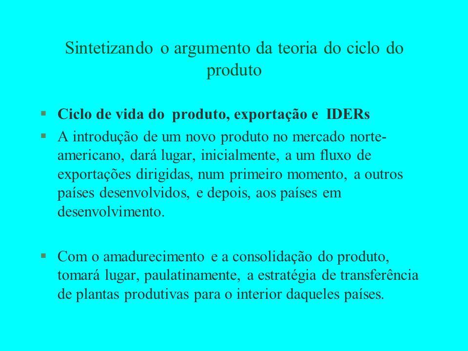 Sintetizando o argumento da teoria do ciclo do produto §Ciclo de vida do produto, exportação e IDERs §A introdução de um novo produto no mercado norte