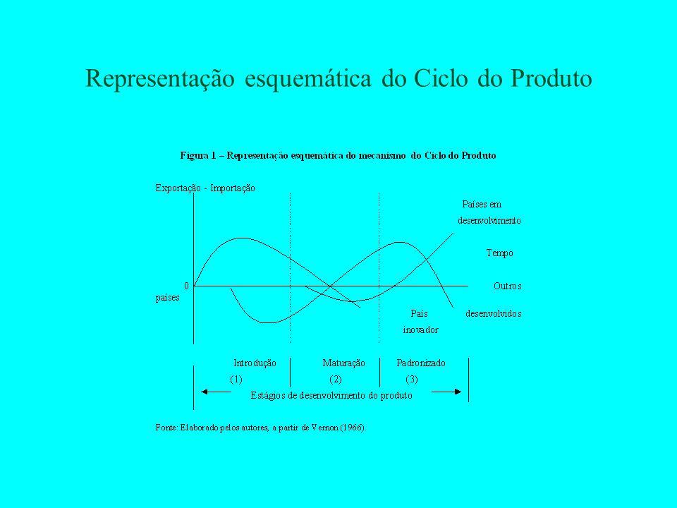 Representação esquemática do Ciclo do Produto