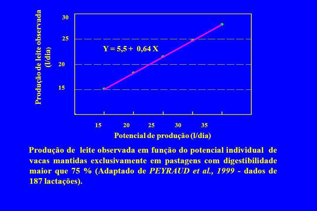 Produção de leite observada em função do potencial individual de vacas mantidas exclusivamente em pastagens com digestibilidade maior que 75 % (Adapta