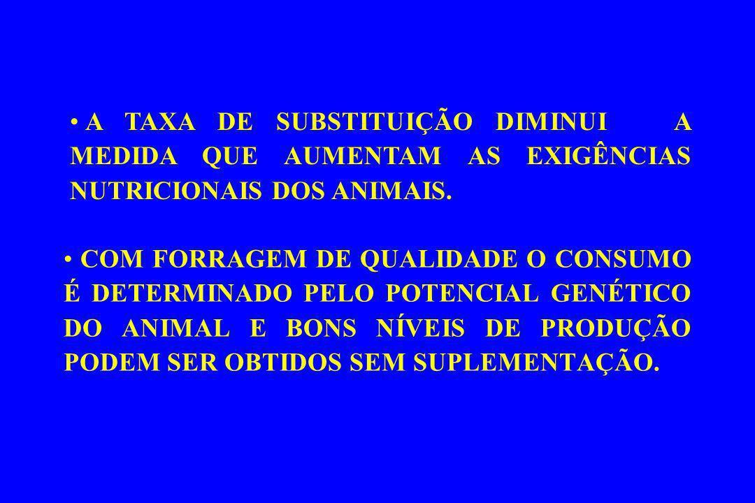 COM FORRAGEM DE QUALIDADE O CONSUMO É DETERMINADO PELO POTENCIAL GENÉTICO DO ANIMAL E BONS NÍVEIS DE PRODUÇÃO PODEM SER OBTIDOS SEM SUPLEMENTAÇÃO. A T