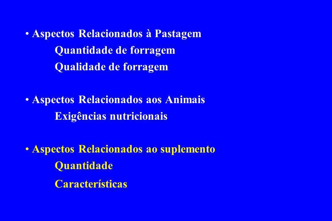 Aspectos Relacionados à Pastagem Quantidade de forragem Qualidade de forragem Aspectos Relacionados aos Animais Exigências nutricionais Aspectos Relac