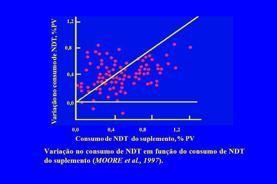 Variação no consumo de NDT em função do consumo de NDT do suplemento (MOORE et al., 1997). 0,0 0,4 0,8 1,2 1,2 0,8 0,4 0,0 Consumo de NDT do suplement