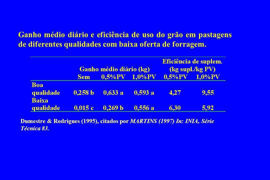 Ganho médio diário e eficiência de uso do grão em pastagens de diferentes qualidades com baixa oferta de forragem. Dumestre & Rodrigues (1995), citado
