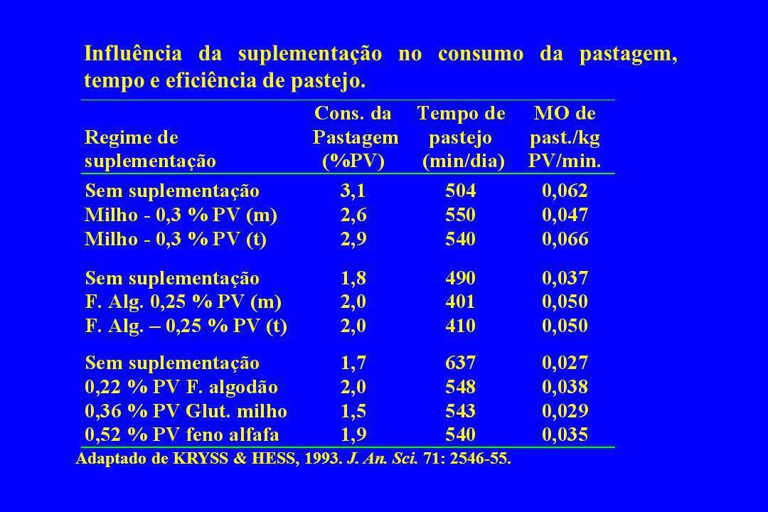 Influência da suplementação no consumo da pastagem, tempo e eficiência de pastejo. Adaptado de KRYSS & HESS, 1993. J. An. Sci. 71: 2546-55.