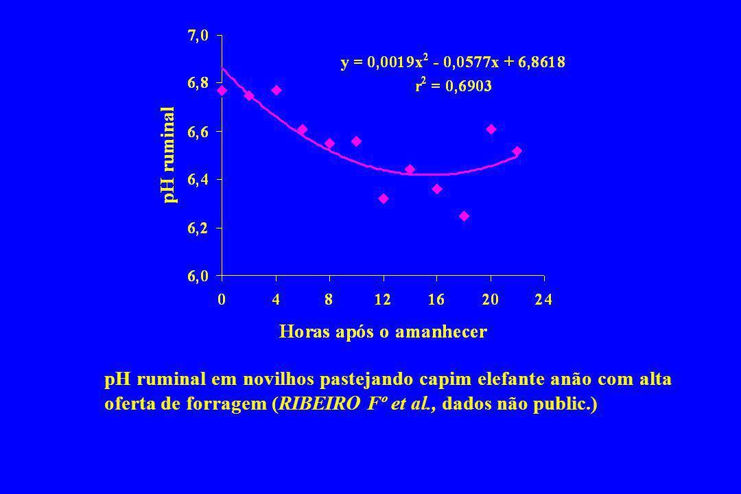 pH ruminal em novilhos pastejando capim elefante anão com alta oferta de forragem (RIBEIRO Fº et al., dados não public.)