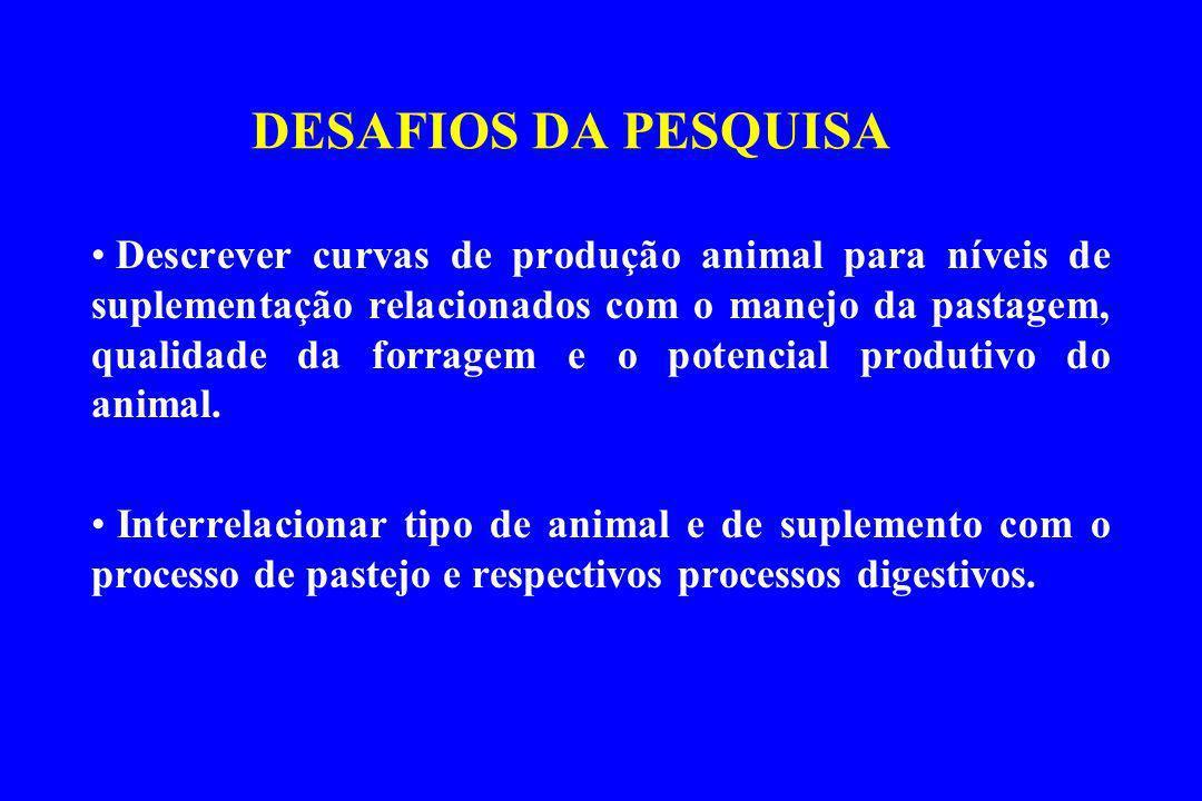 DESAFIOS DA PESQUISA Descrever curvas de produção animal para níveis de suplementação relacionados com o manejo da pastagem, qualidade da forragem e o