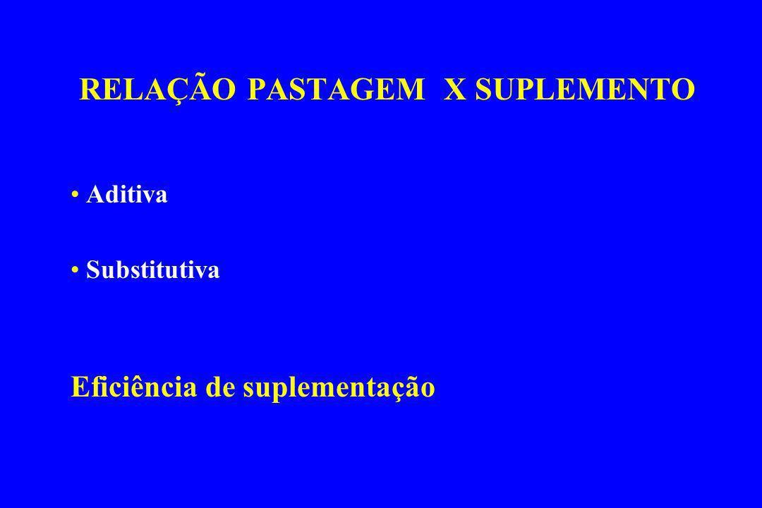 RELAÇÃO PASTAGEM X SUPLEMENTO Aditiva Substitutiva Eficiência de suplementação