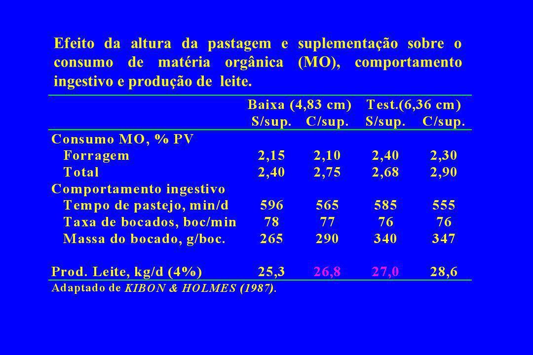 Efeito da altura da pastagem e suplementação sobre o consumo de matéria orgânica (MO), comportamento ingestivo e produção de leite.