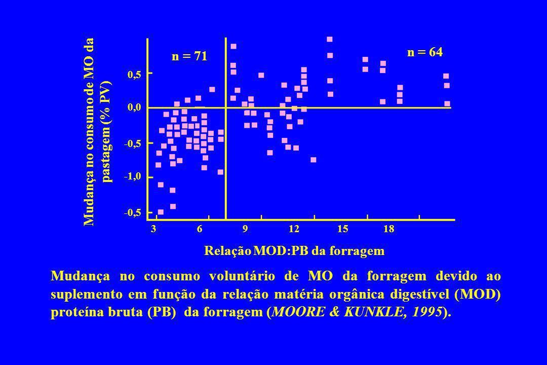 Mudança no consumo voluntário de MO da forragem devido ao suplemento em função da relação matéria orgânica digestível (MOD) proteína bruta (PB) da for