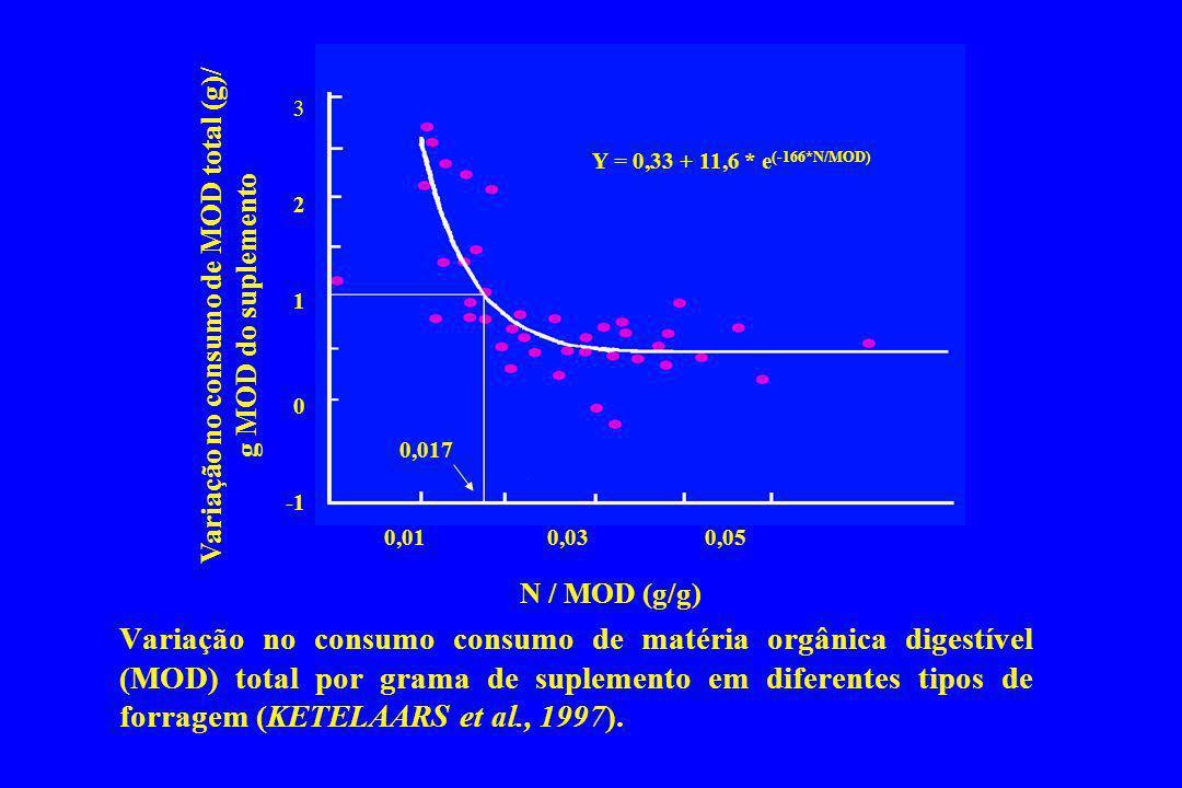 Variação no consumo consumo de matéria orgânica digestível (MOD) total por grama de suplemento em diferentes tipos de forragem (KETELAARS et al., 1997