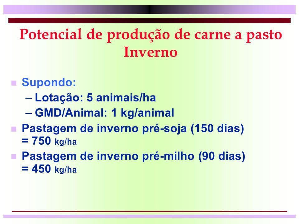 Potencial de produção de carne a pasto Inverno n Supondo: –Lotação: 5 animais/ha –GMD/Animal: 1 kg/animal n Pastagem de inverno pré-soja (150 dias) =