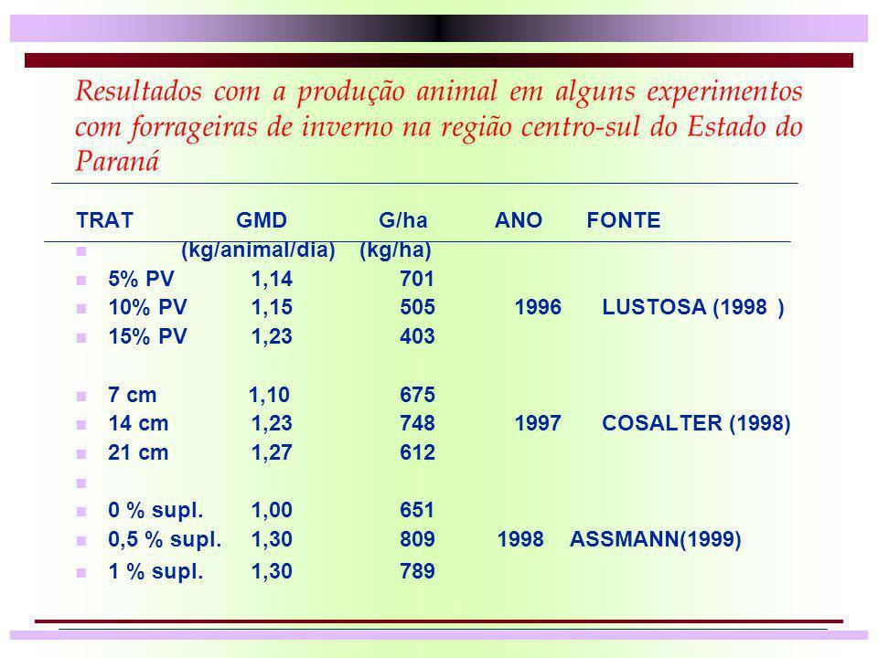 Resultados com a produção animal em alguns experimentos com forrageiras de inverno na região centro-sul do Estado do Paraná TRAT GMD G/ha ANO FONTE n