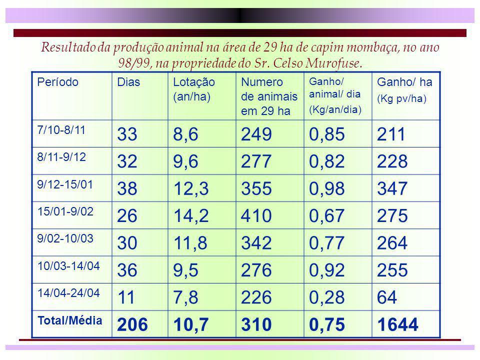 Resultado da produção animal na área de 29 ha de capim mombaça, no ano 98/99, na propriedade do Sr. Celso Murofuse. PeríodoDiasLotação (an/ha) Numero