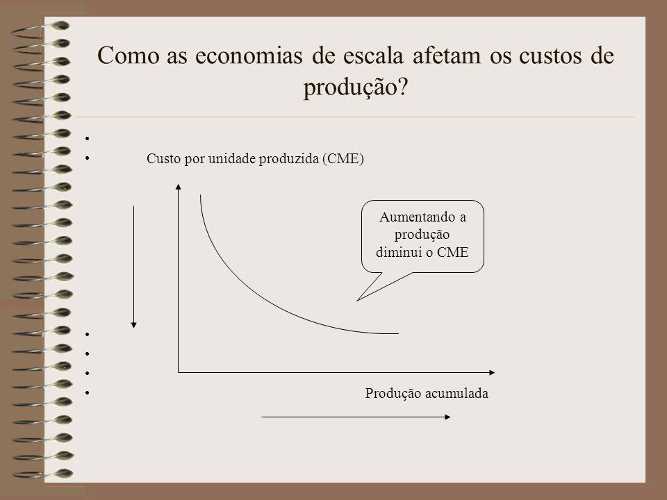 Como as economias de escala afetam os custos de produção? Custo por unidade produzida (CME) Produção acumulada Aumentando a produção diminui o CME