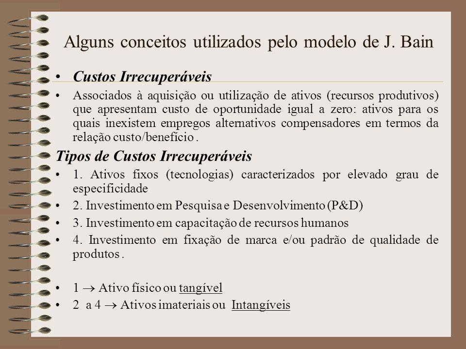 Alguns conceitos utilizados pelo modelo de J. Bain Custos Irrecuperáveis Associados à aquisição ou utilização de ativos (recursos produtivos) que apre