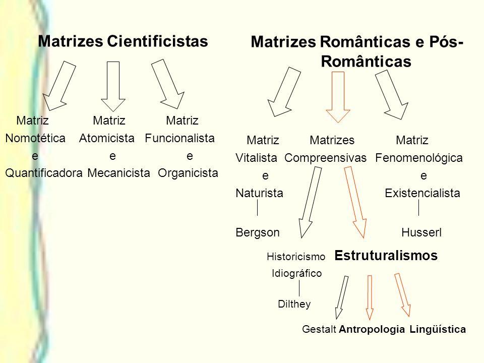 Estruturalismo na Antropologia Inconsciente cognitivo e racionalista; Índole objetivizante - vertente positivista das matrizes românticas; Afastamento da experiência como se apresenta imediatamente na consciência; Sujeito enquanto agente é sacrificado em nome do rigor metodológico;