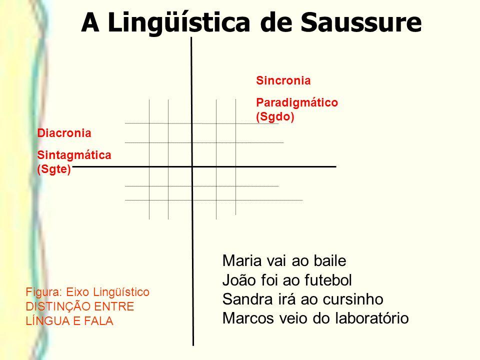 A Lingüística de Saussure Sincronia Paradigmático (Sgdo) Diacronia Sintagmática (Sgte) Maria vai ao baile João foi ao futebol Sandra irá ao cursinho M