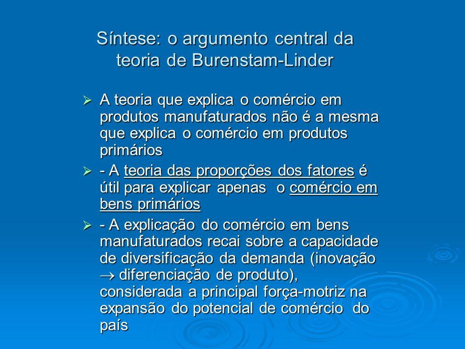 Síntese: o argumento central da teoria de Burenstam-Linder A teoria que explica o comércio em produtos manufaturados não é a mesma que explica o comér
