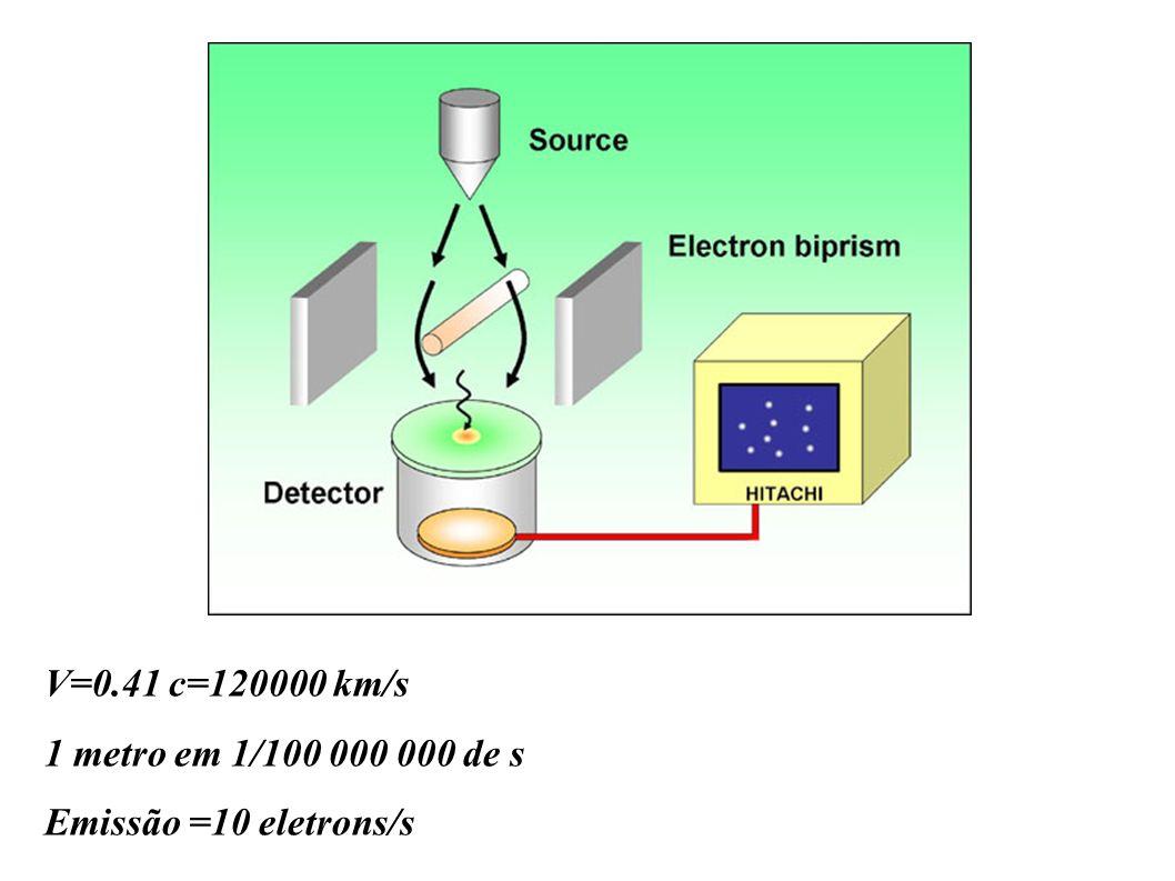 V=0.41 c=120000 km/s 1 metro em 1/100 000 000 de s Emissão =10 eletrons/s