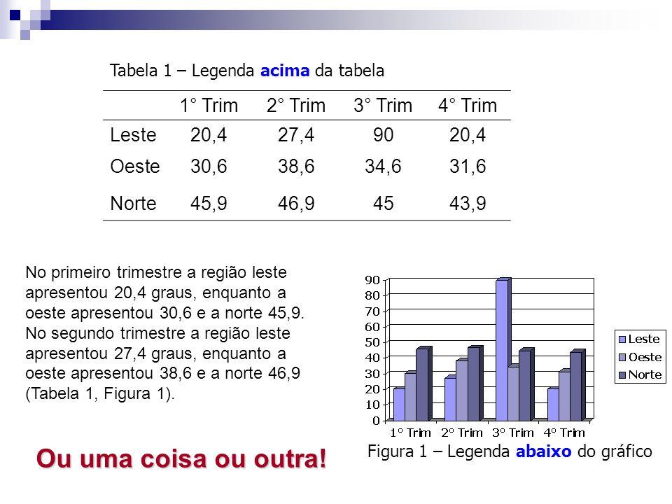 Figura 1 – Legenda abaixo do gráfico 1° Trim2° Trim3° Trim4° Trim Leste20,427,49020,4 Oeste30,638,634,631,6 Norte45,946,94543,9 Tabela 1 – Legenda aci