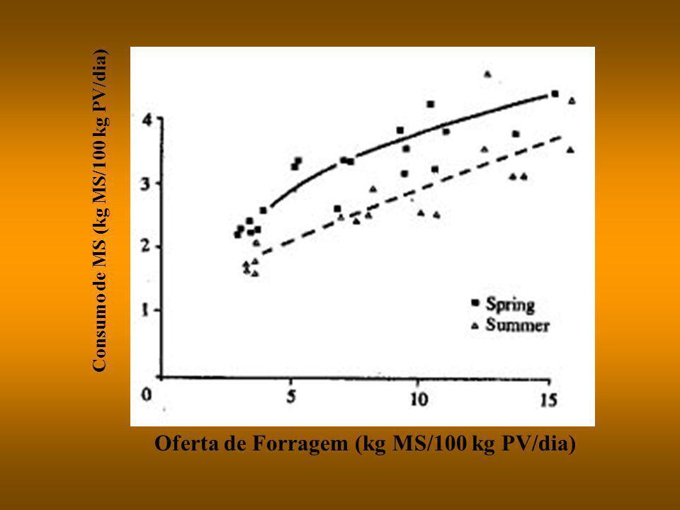 tempo Produção de MS acumulada (%do máximo) Crescimento da pastagem (%da máxima taxa de crescimento) perdas por senescência e decomposição tempo