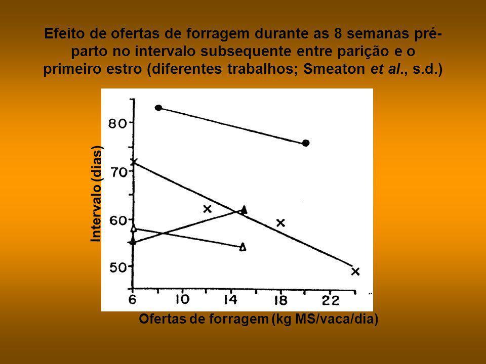 Efeito de ofertas de forragem pós-parto até entoure no peso do terneiro à desmama ( Nicoll, 1979; Whatawhata, 1978) Ofertas de forragem (kg MS/vaca/di