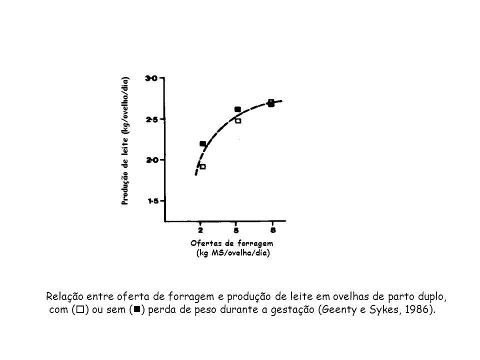 Ofertas de forragem (kg MS/ovelha/dia) Produção de leite (kg/ovelha/dia) Relação entre oferta de forragem e produção de leite em ovelhas de parto dupl