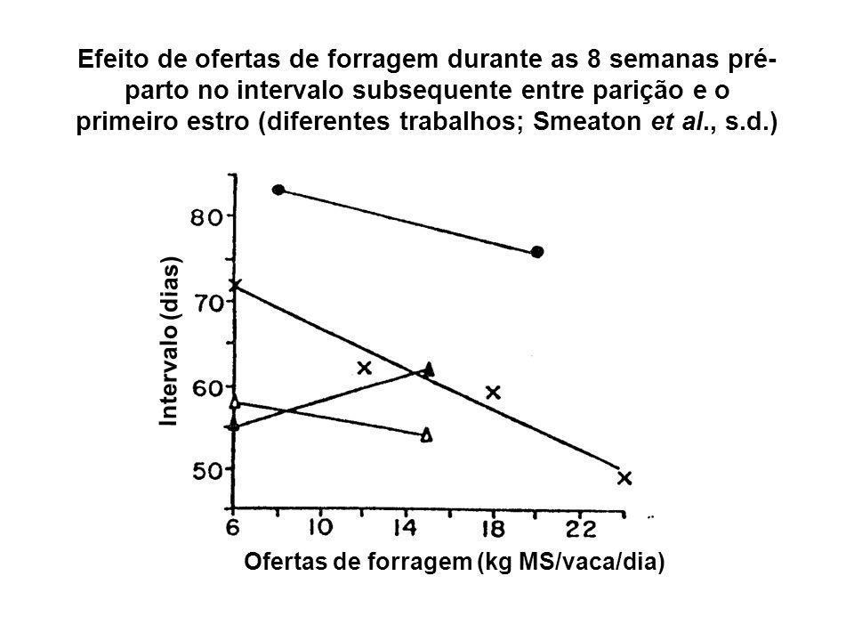 Efeito de ofertas de forragem durante as 8 semanas pré- parto no intervalo subsequente entre parição e o primeiro estro (diferentes trabalhos; Smeaton