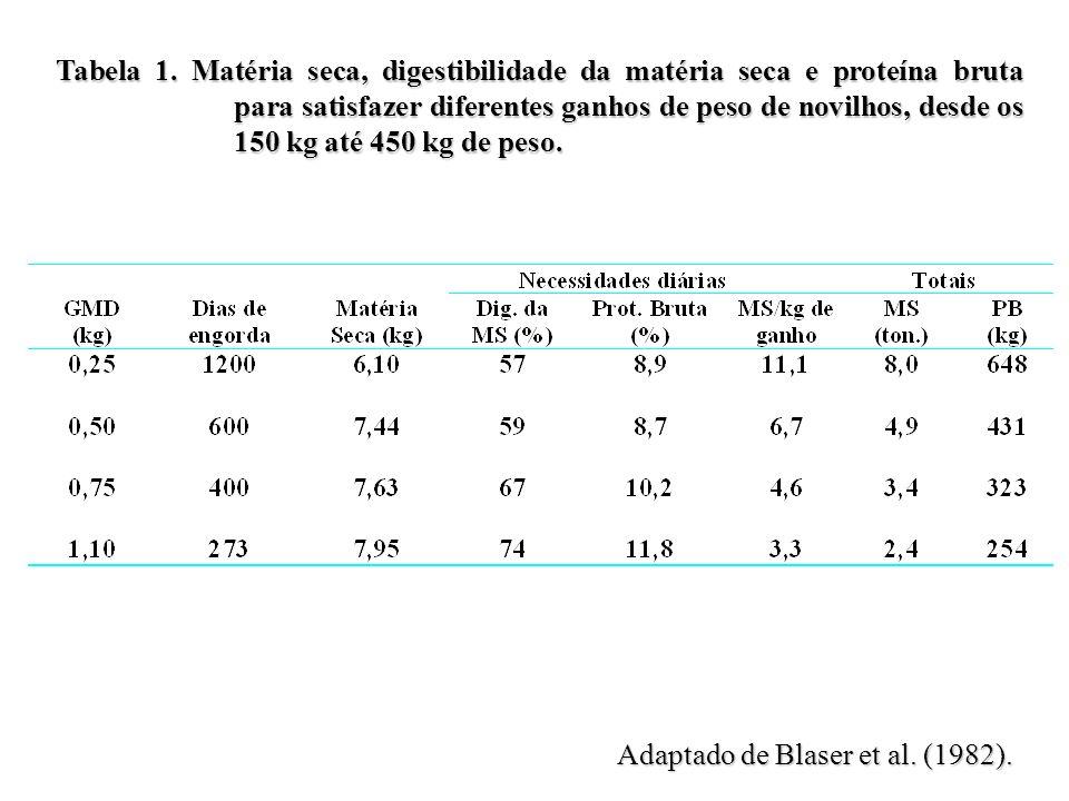 Tabela 1. Matéria seca, digestibilidade da matéria seca e proteína bruta para satisfazer diferentes ganhos de peso de novilhos, desde os 150 kg até 45