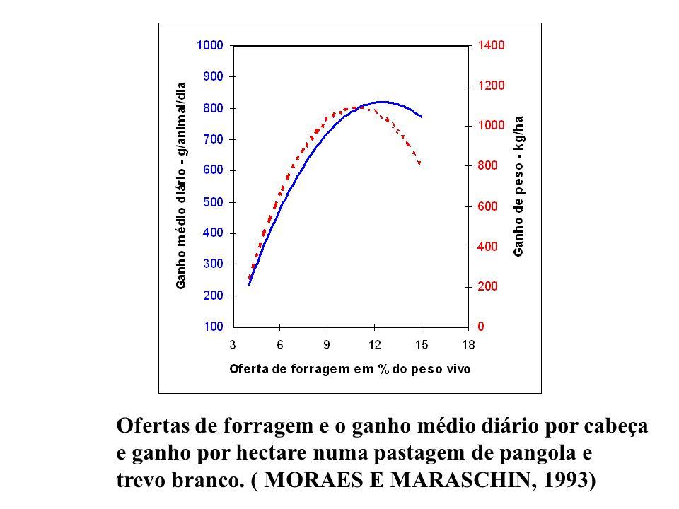 Ofertas de forragem e o ganho médio diário por cabeça e ganho por hectare numa pastagem de pangola e trevo branco. ( MORAES E MARASCHIN, 1993)
