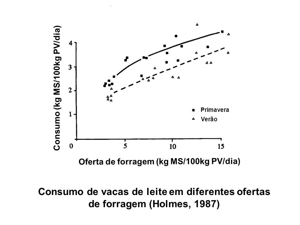 Primavera Verão Oferta de forragem (kg MS/100kg PV/dia) Consumo (kg MS/100kg PV/dia) Consumo de vacas de leite em diferentes ofertas de forragem (Holm