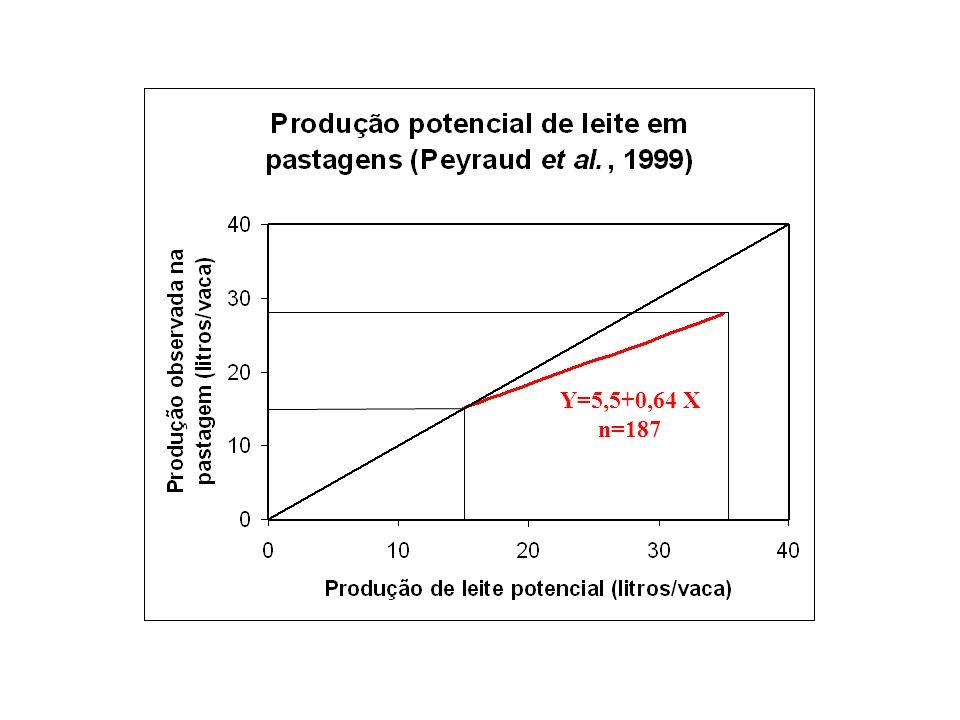 Y=5,5+0,64 X n=187