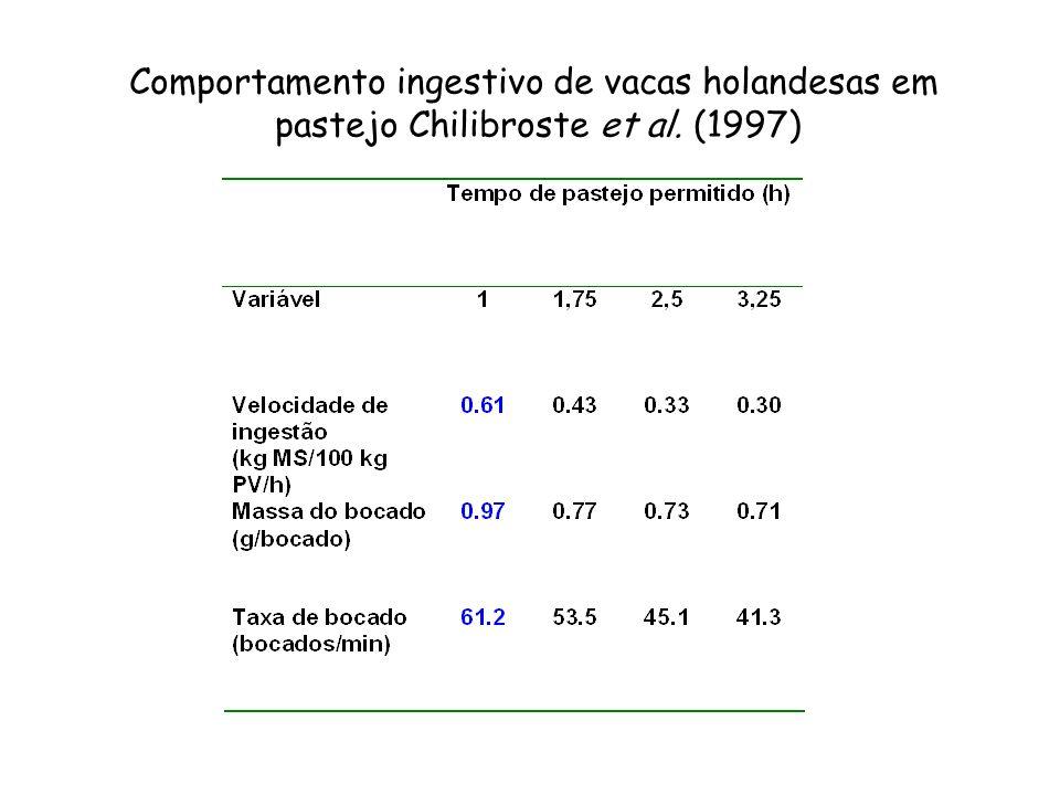 Comportamento ingestivo de vacas holandesas em pastejo Chilibroste et al. (1997)