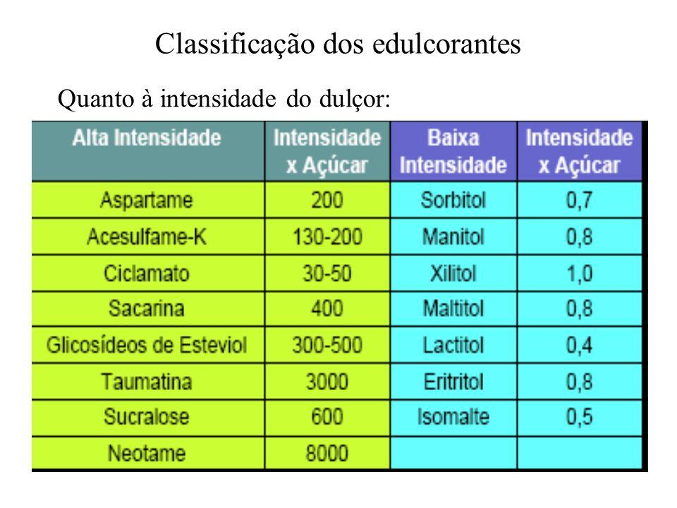 Classificação dos edulcorantes Quanto à intensidade do dulçor: