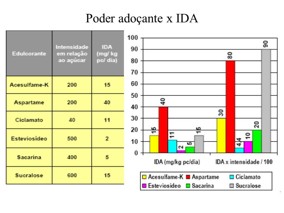 Poder adoçante x IDA