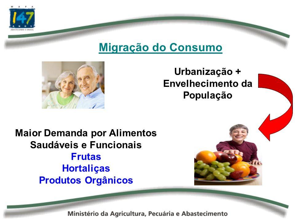Migração do Consumo Alimentos in natura Alimentos Processados e de Rápido Preparo
